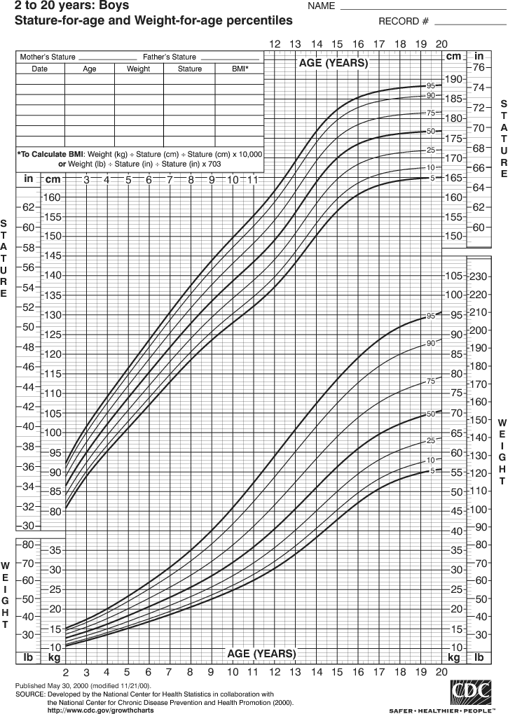 Growth Chart for Boys, 2 to 20 Years