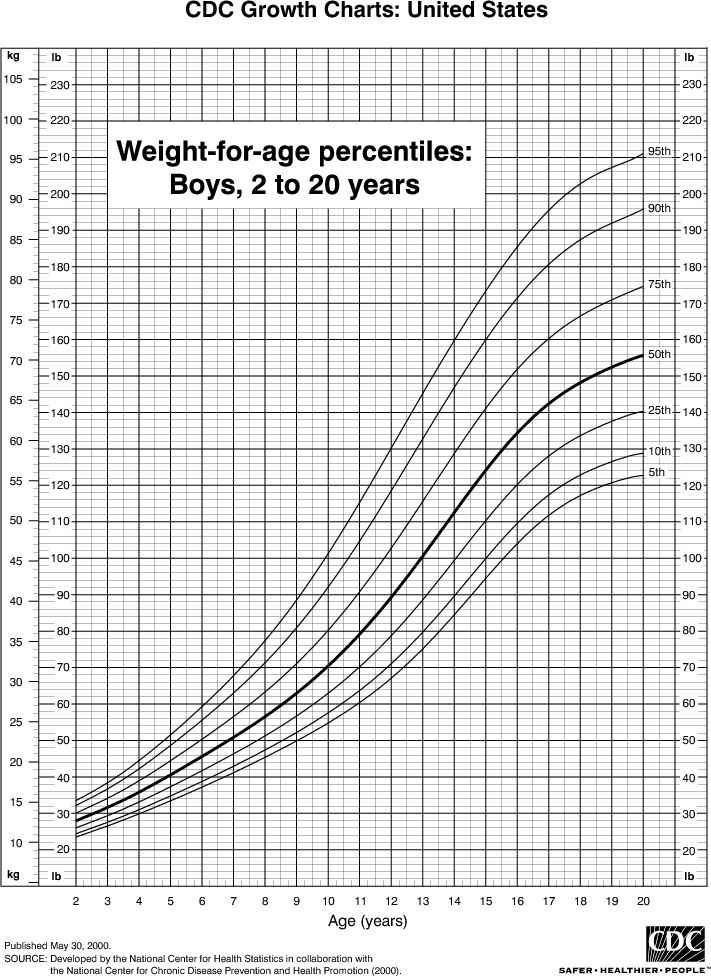 Boy Height Weight Chart