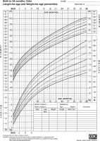Thumbnail image of growth chart