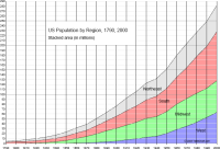 Thumbnail image of US Population chart